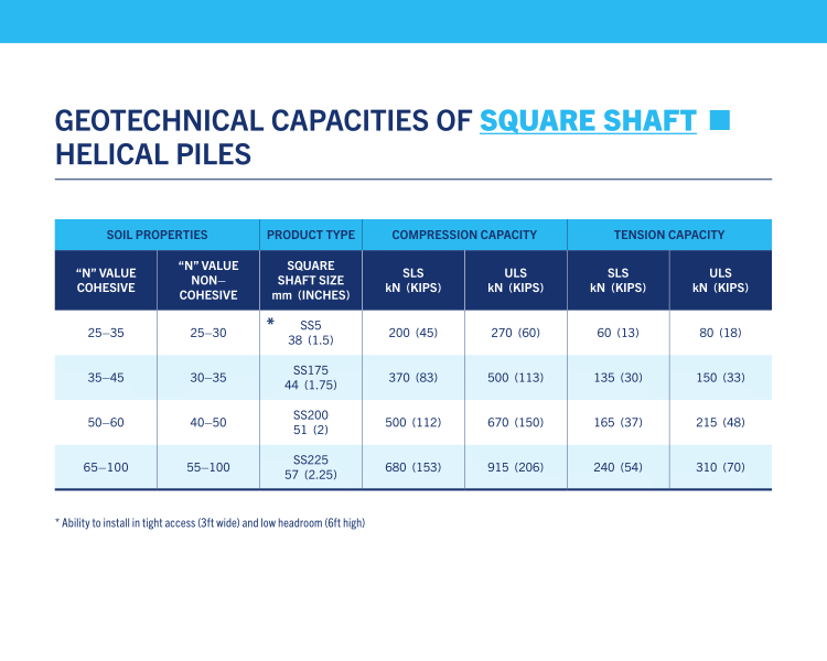 Geotechnical Capacities of Square Shaft Helical