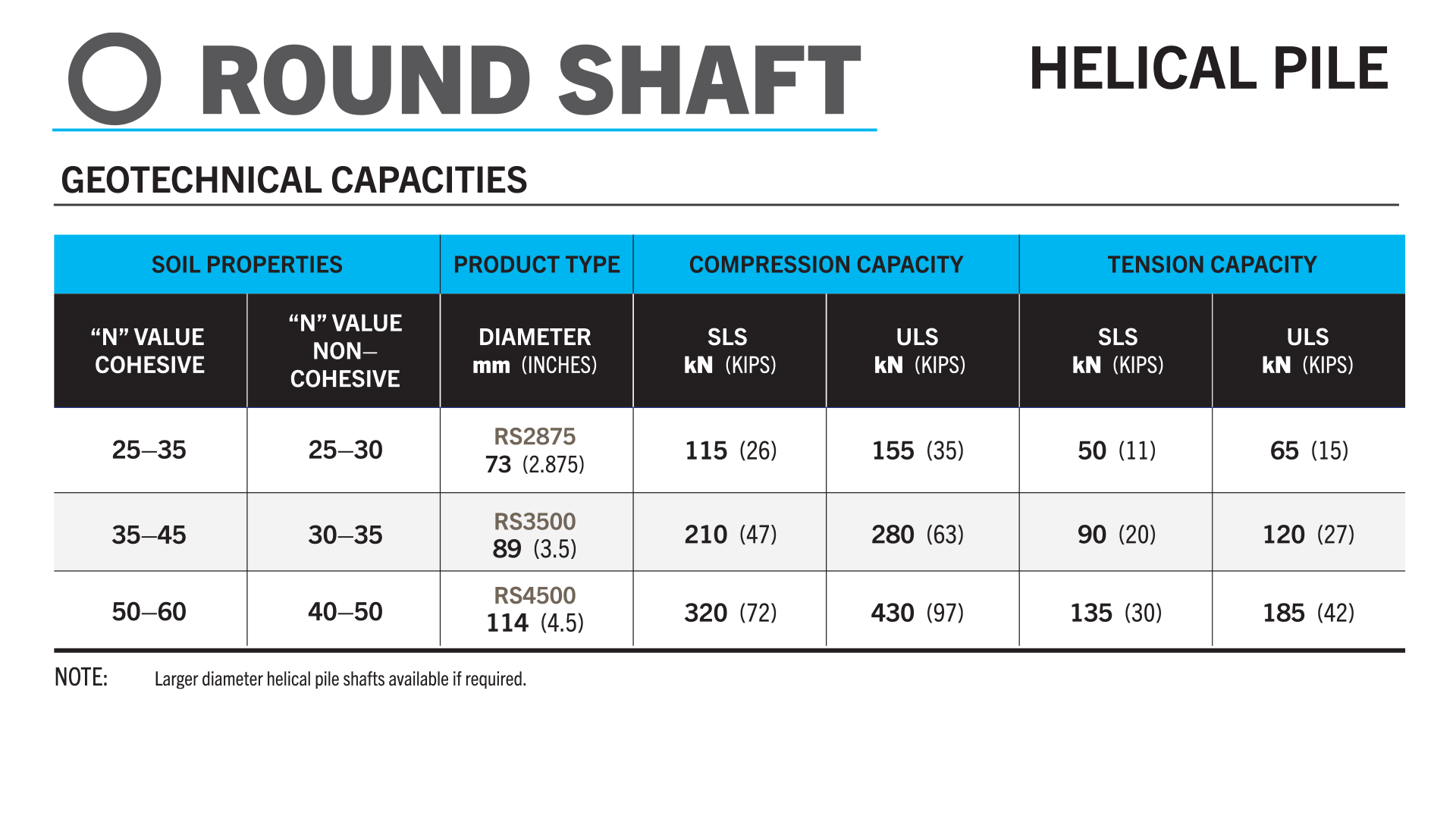 Geotechnical Capacities of Round Shaft Helical