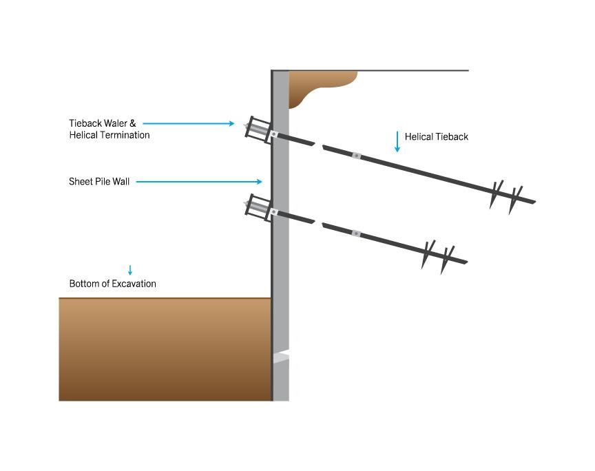 Metal Sheet Piling Contractors Z Profile Steel Sheet